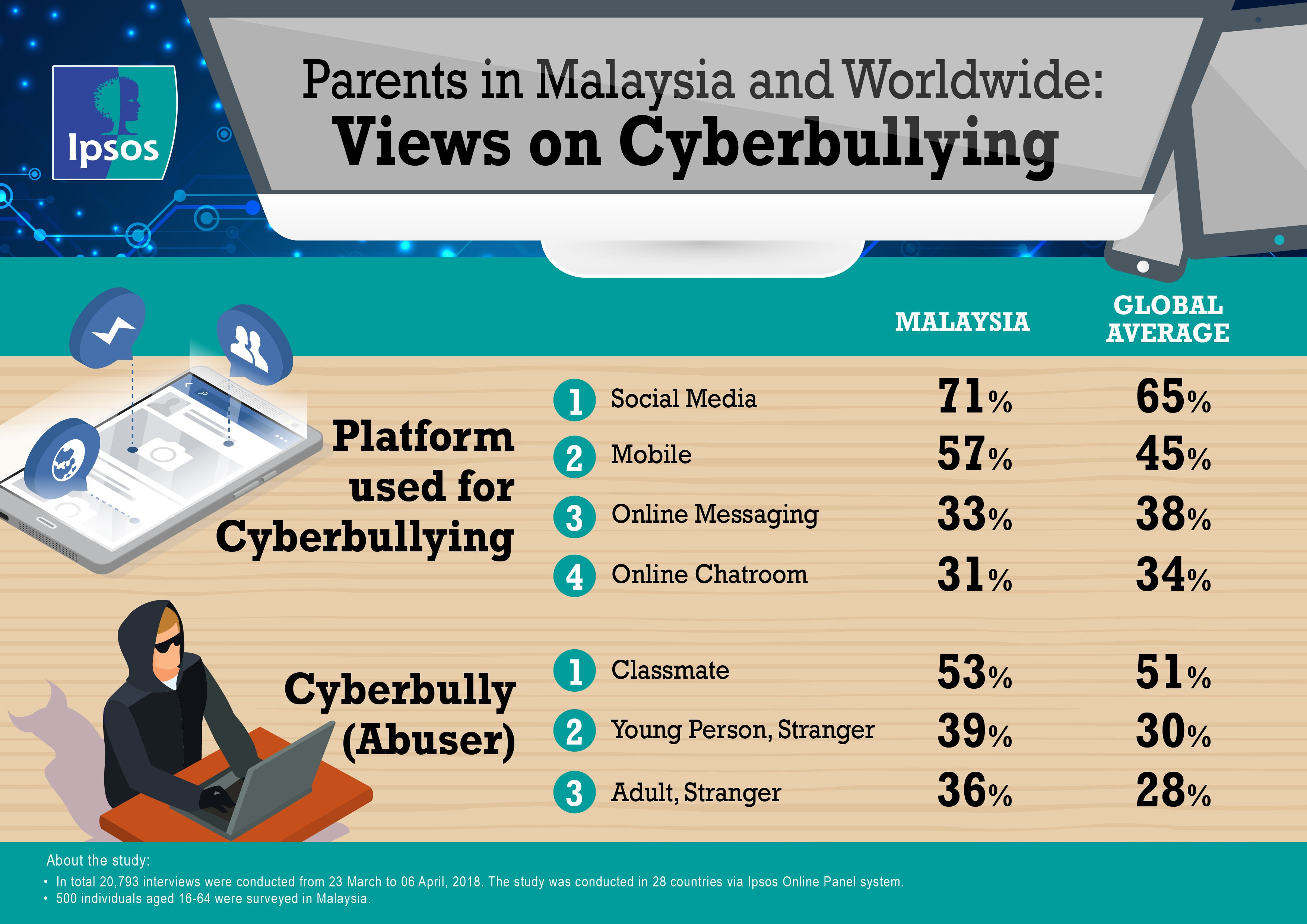 cyberbulling infographic