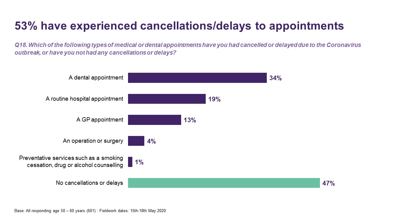 53% have experienced cancellations/delays to appointments - Ipsos MORI