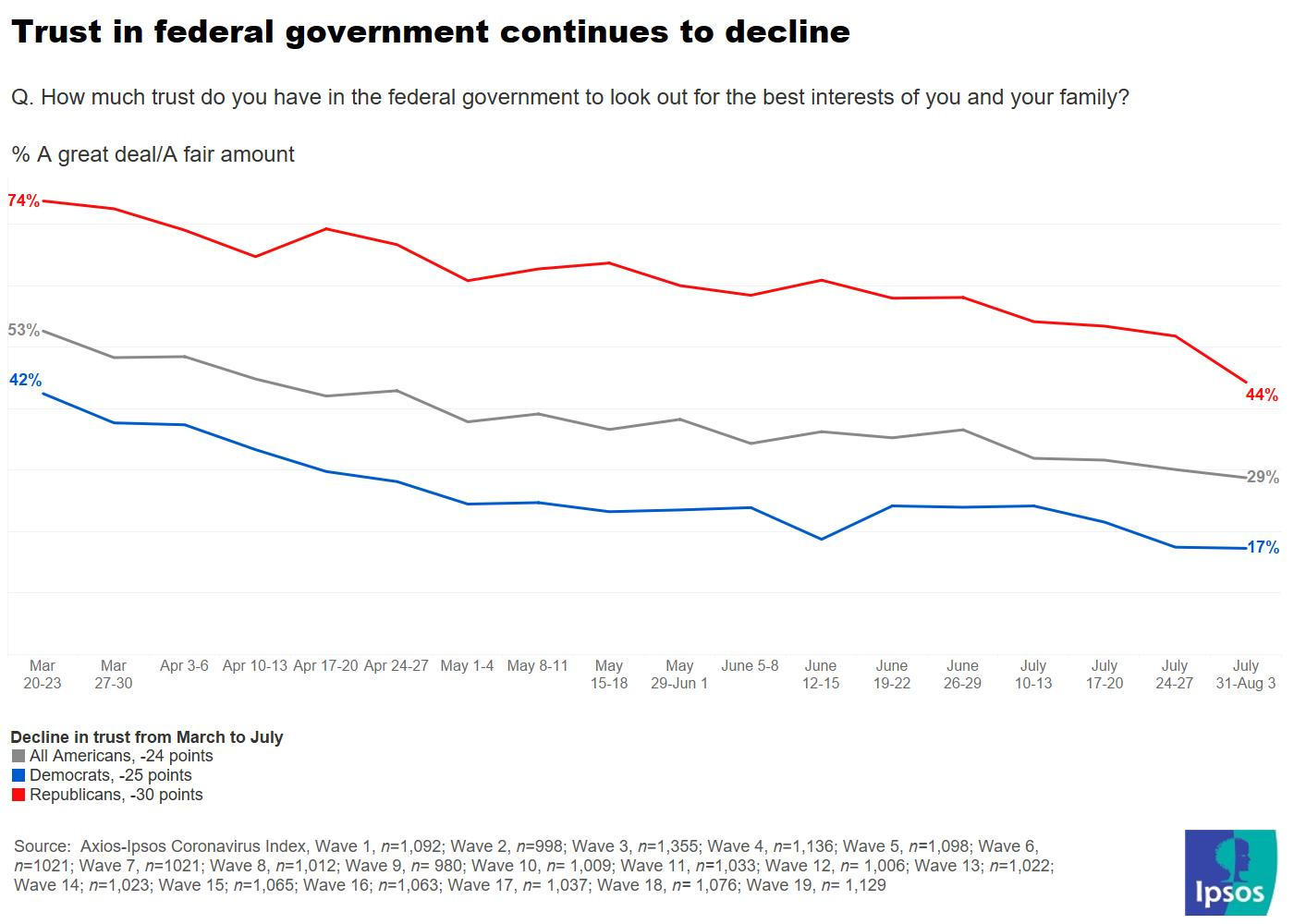 Low trust in federal government