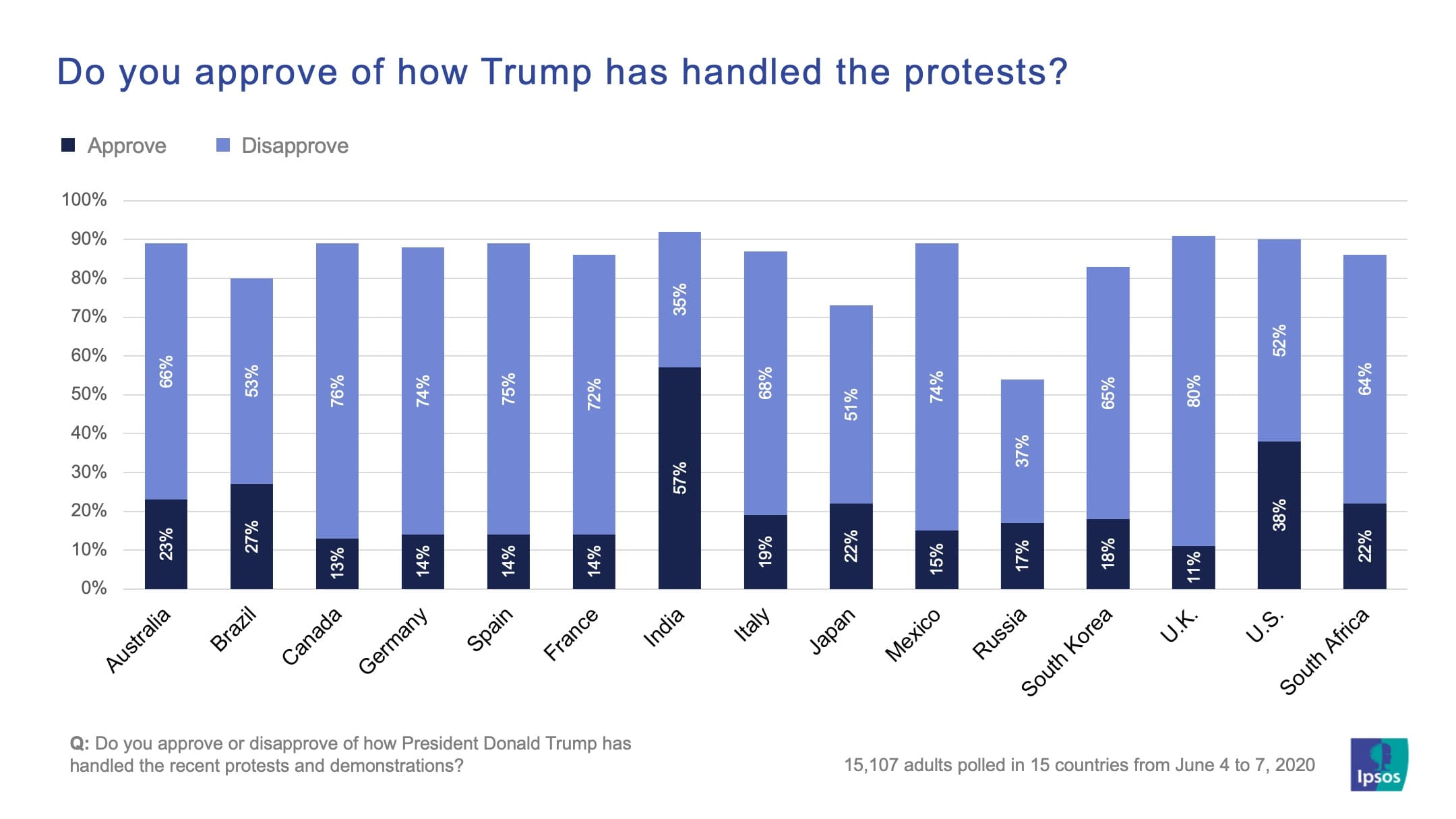 Do you approve of how Trump has handled the protests? | George Floyd | Ipsos