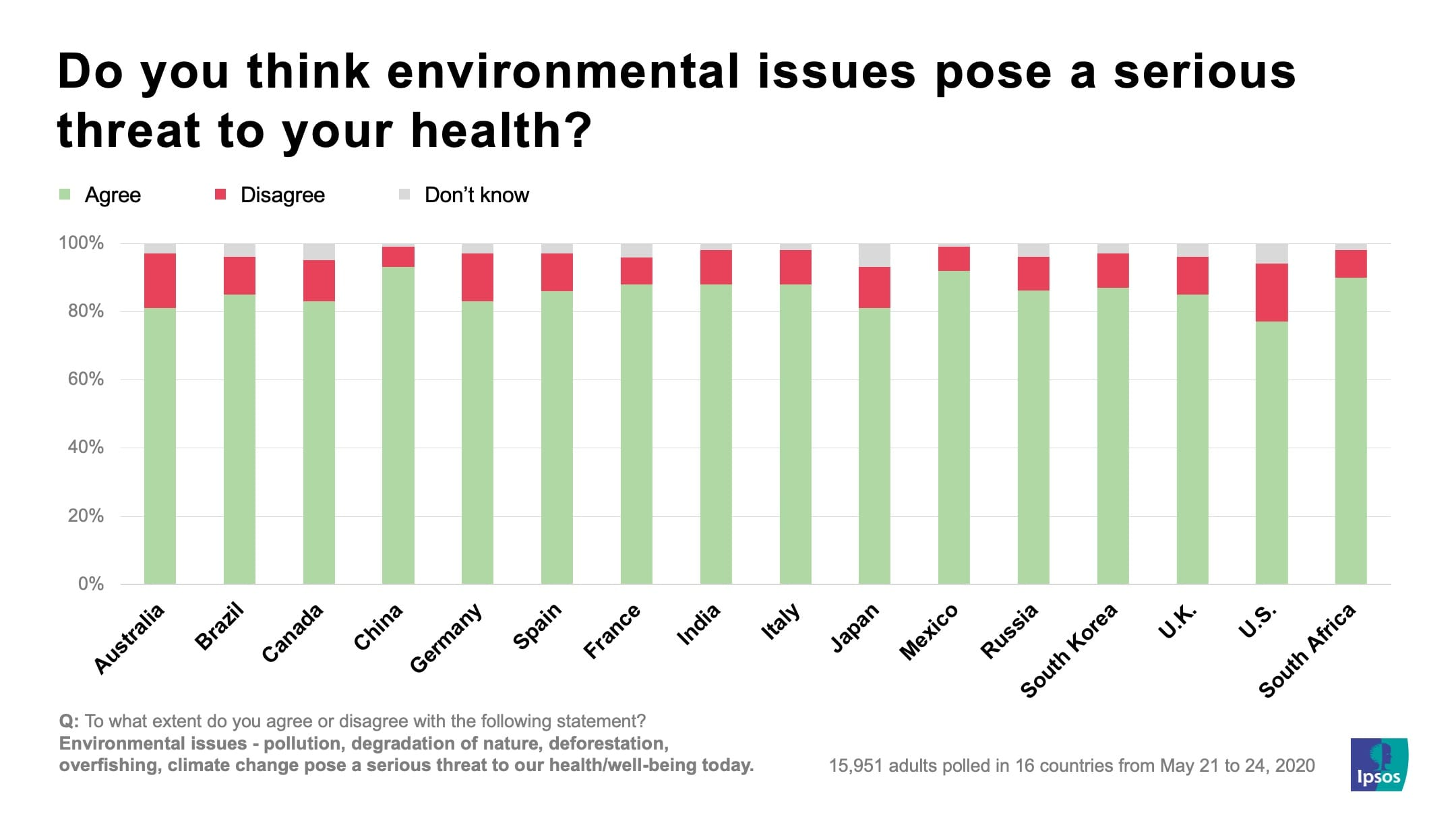 Do you think environmental issues pose a serious threat to your health? | Ipsos