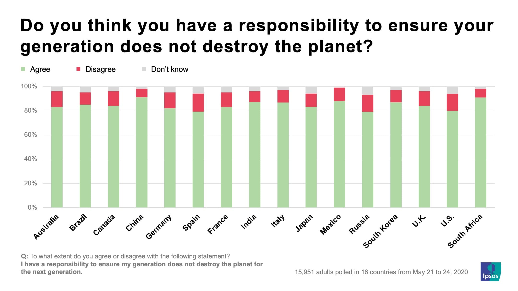 Do you think you have a responsibility to ensure your generation does not destroy the planet? | Ipsos
