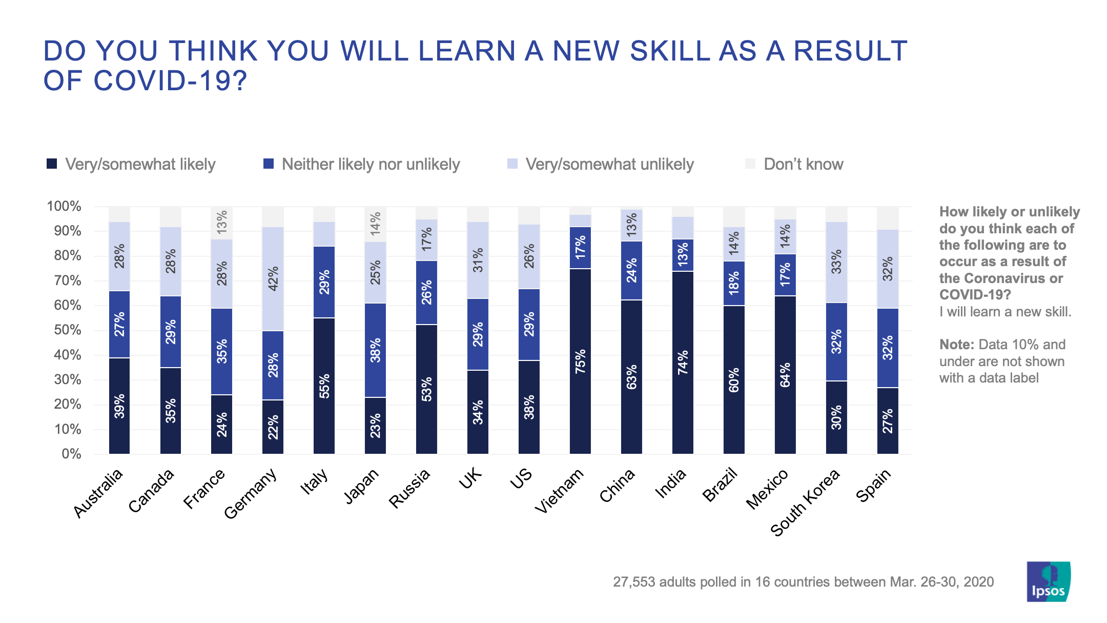 Do you think you will learn a new skill as a result of covid-19 | Ipsos