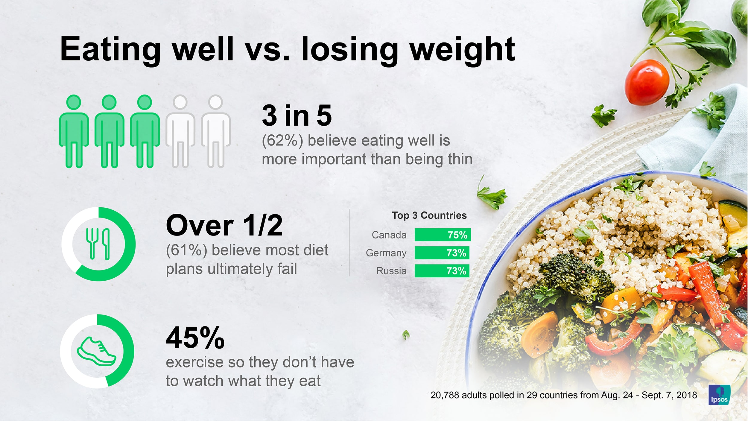 Eating Well vs Losing Weight | Ipsos