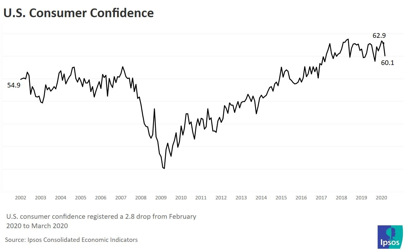 US Economic Confidence March 2020