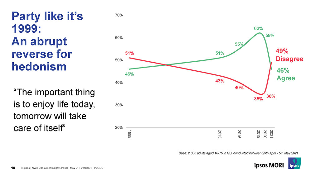 """""""The important thing is to enjoy life today, tomorrow will take care of itself"""" - 46% agree, 49% disagree - Ipsos MORI"""