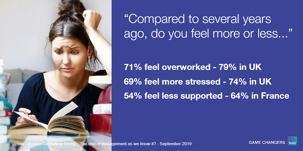 Compared to several years ago, do you feel more or less overworked, stressed, supported ? | Ipsos