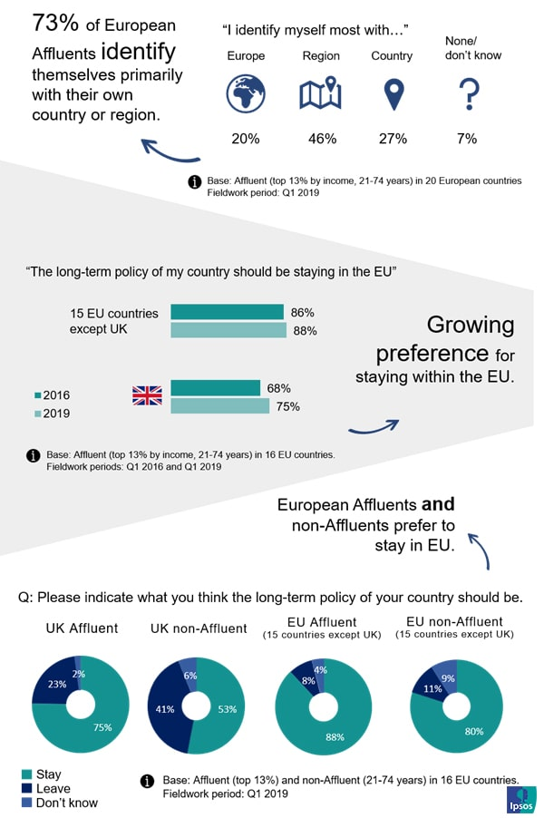European Affluents Identity | Ipsos | Affluent Survey