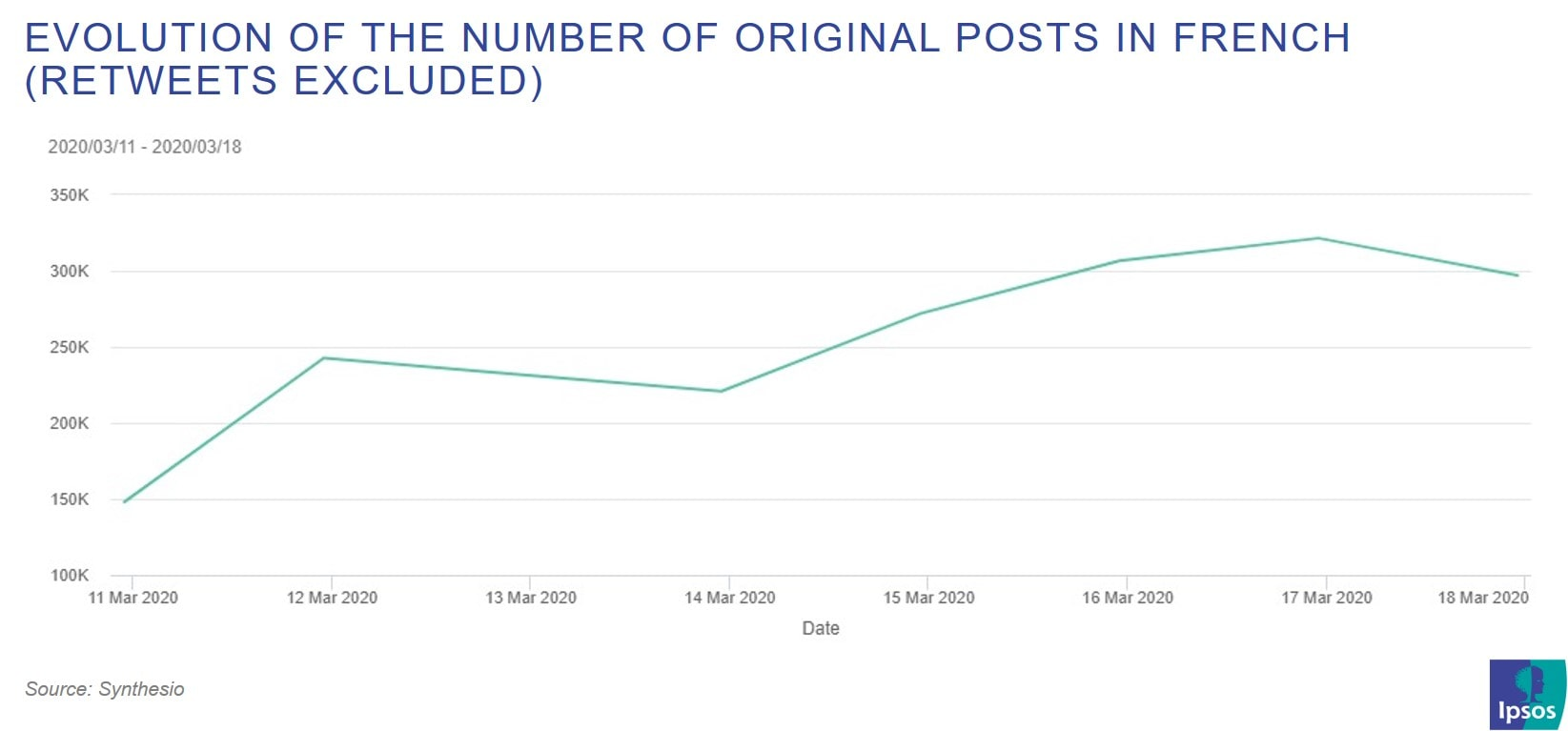 Evolution of the number of original posts in French (Retweets excluded) | Ipsos | Covid-19 and containment | Synthesio