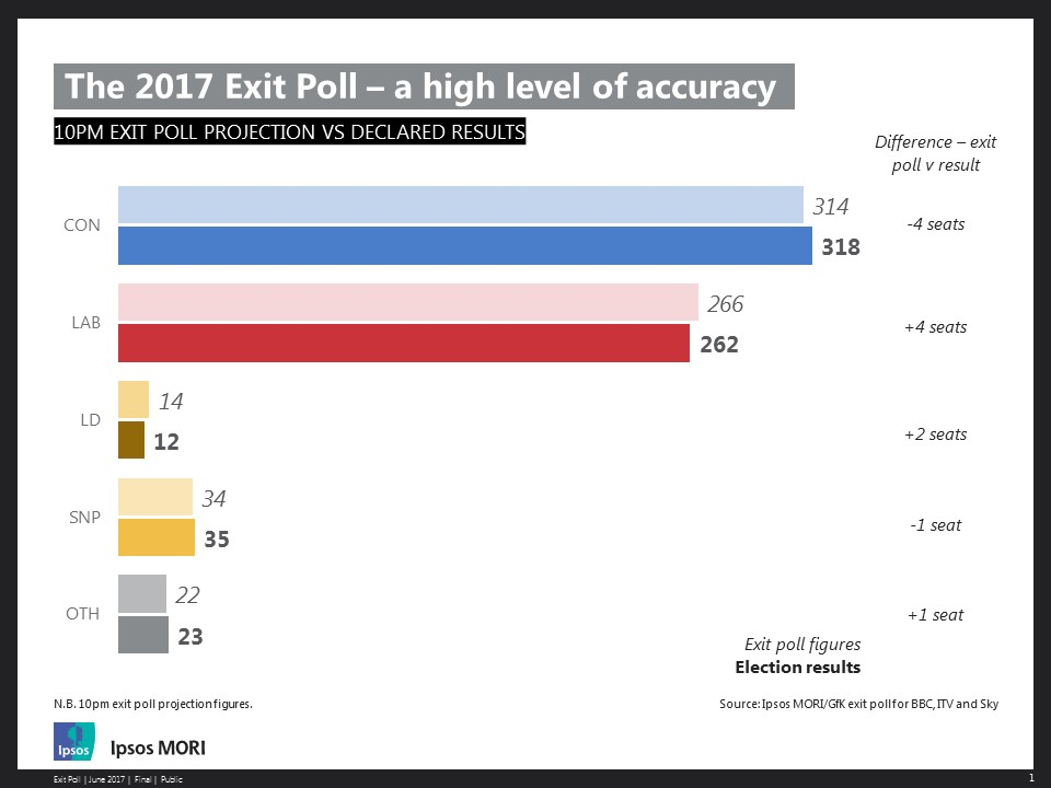 Ipsos MORI / GfK Exit Poll for BBC, ITV and Sky News