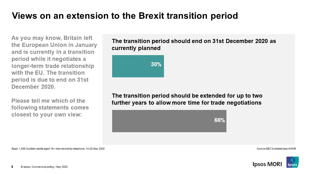 Views on an extension to the Brexit transition period