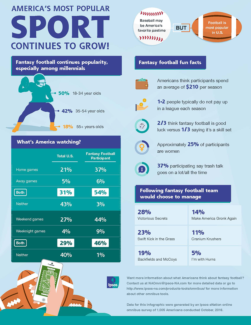 Infographic: America's Most Popular Sport Continues to Grow!