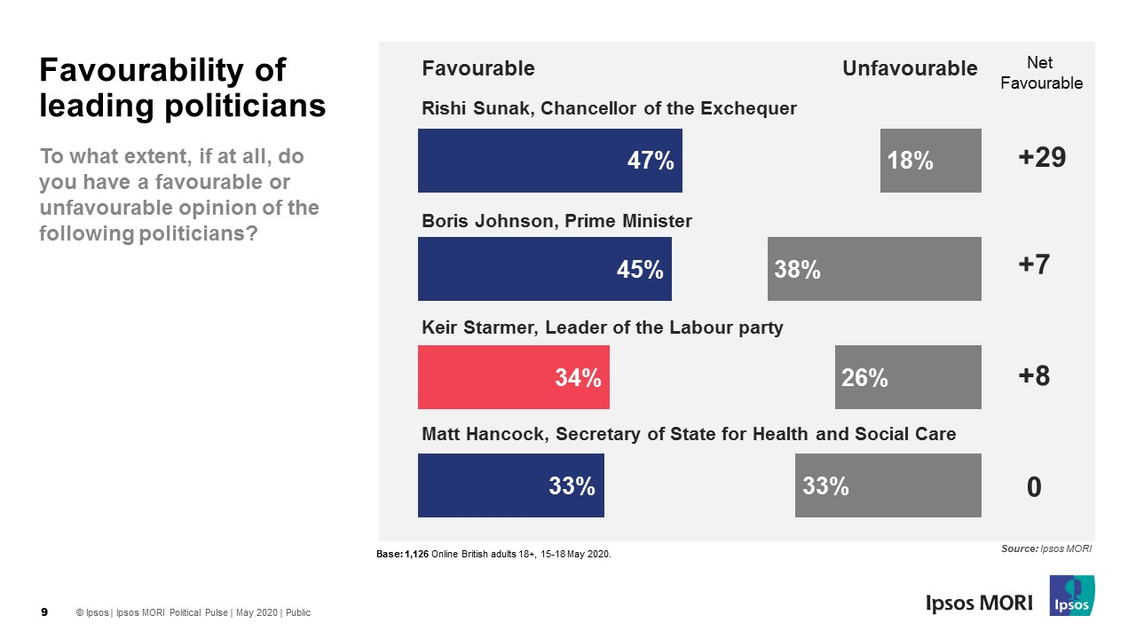 Favourability of politicians