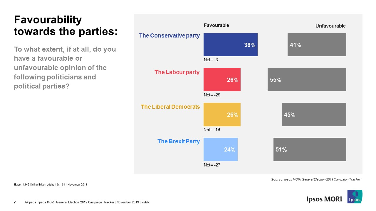 Favourability of parties