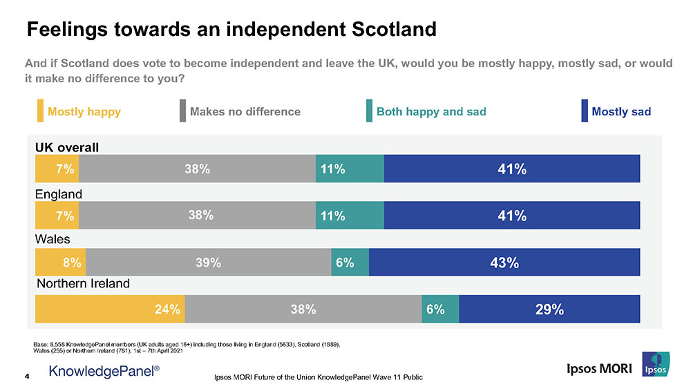 Feelings towards an independent Scotland - Ipsos MORI Knowledgepanel