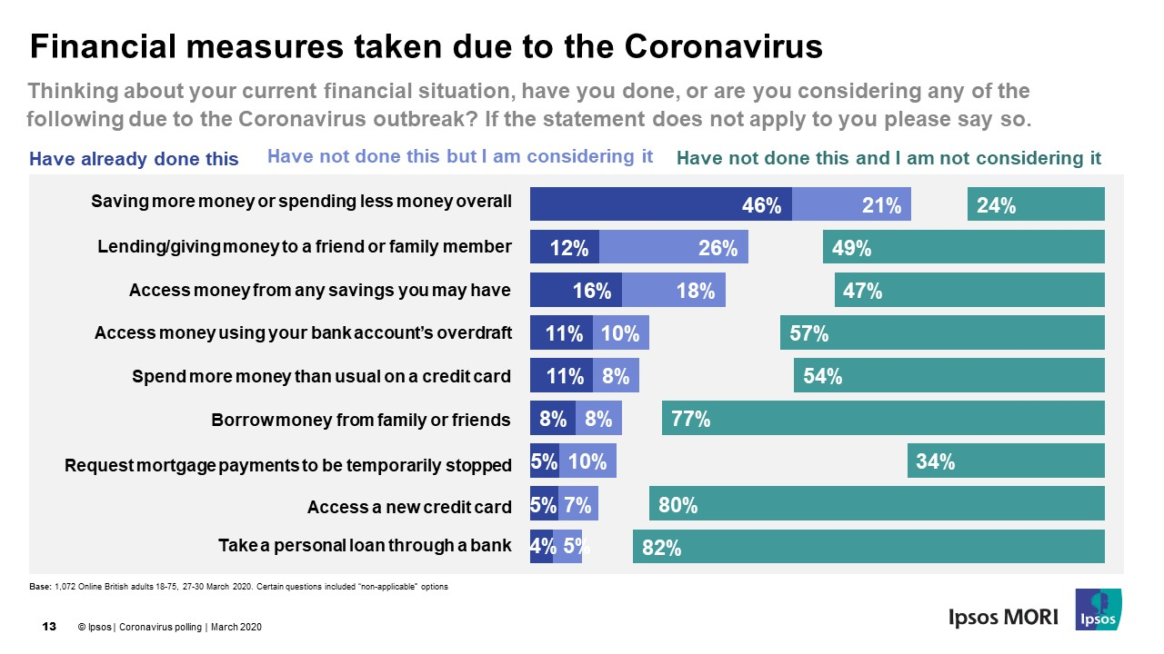 Financial impact of COVID-19 already being felt by Britons, especially younger generations