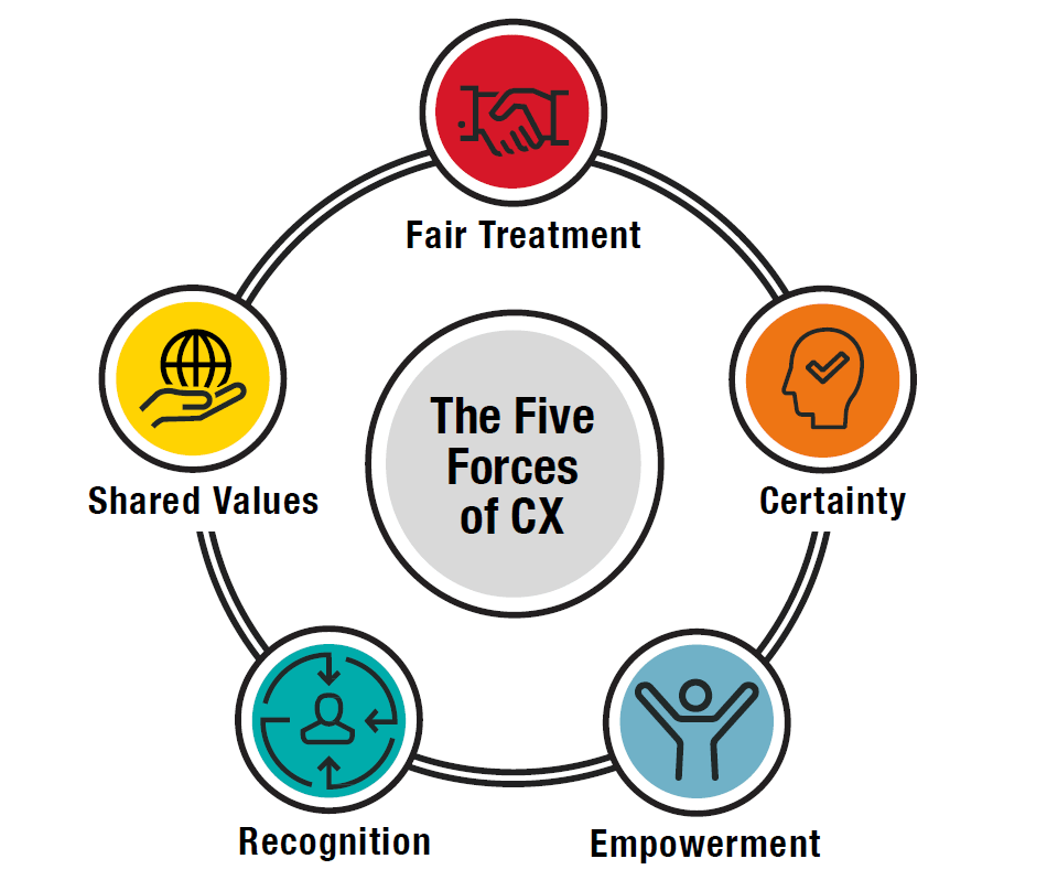 five forces customer experience