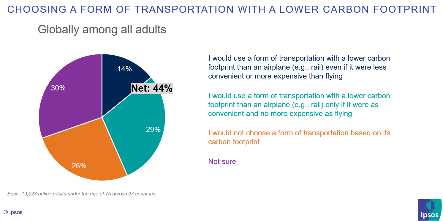 Choosing a form of transportation with a lower carbon footprint | Ipsos