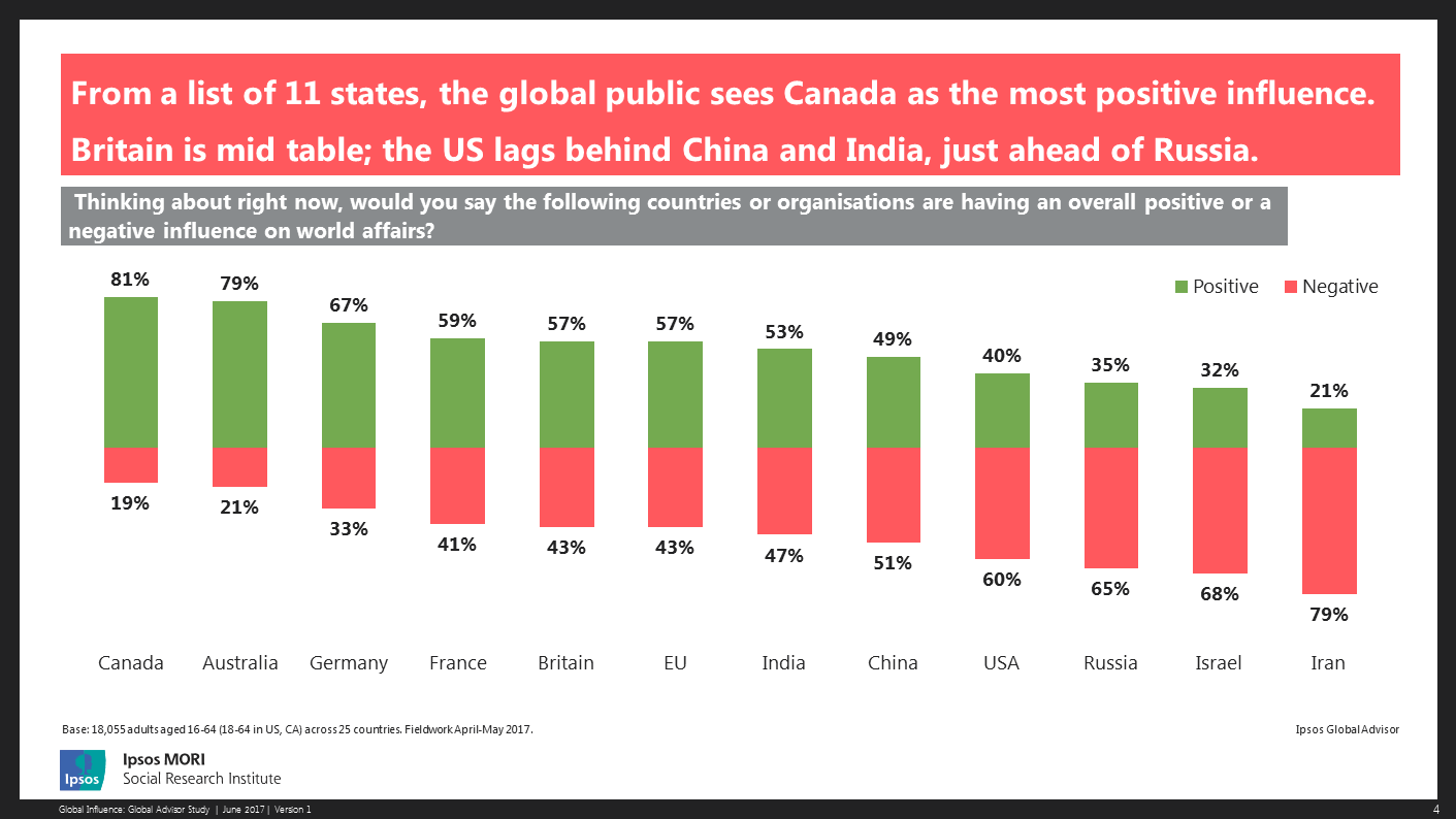 From a list of 11 states, the global public sees Canada as the most positive influence.Britain is mid table; the US lags behind China and India, just ahead of Russia.