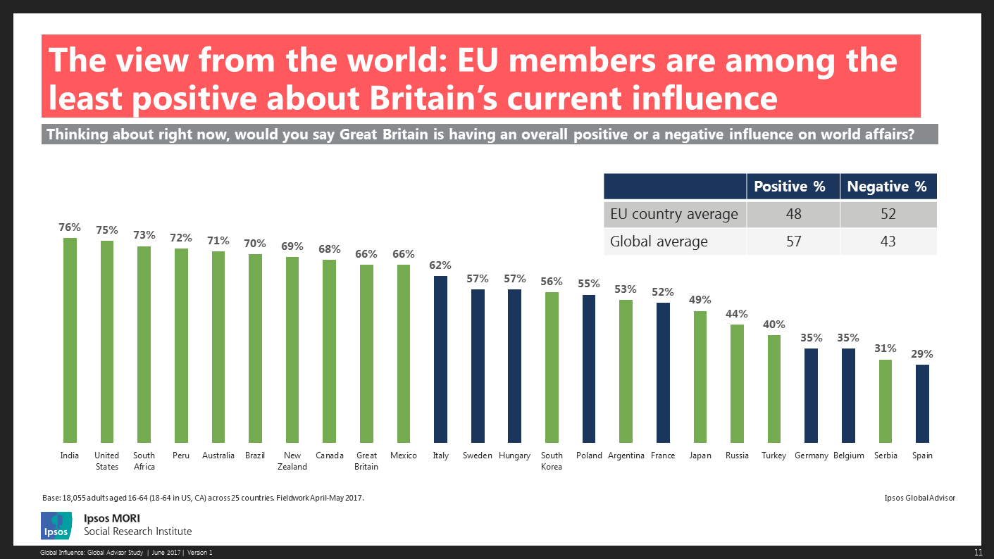 EU members are among the least positive about Britain's current influence