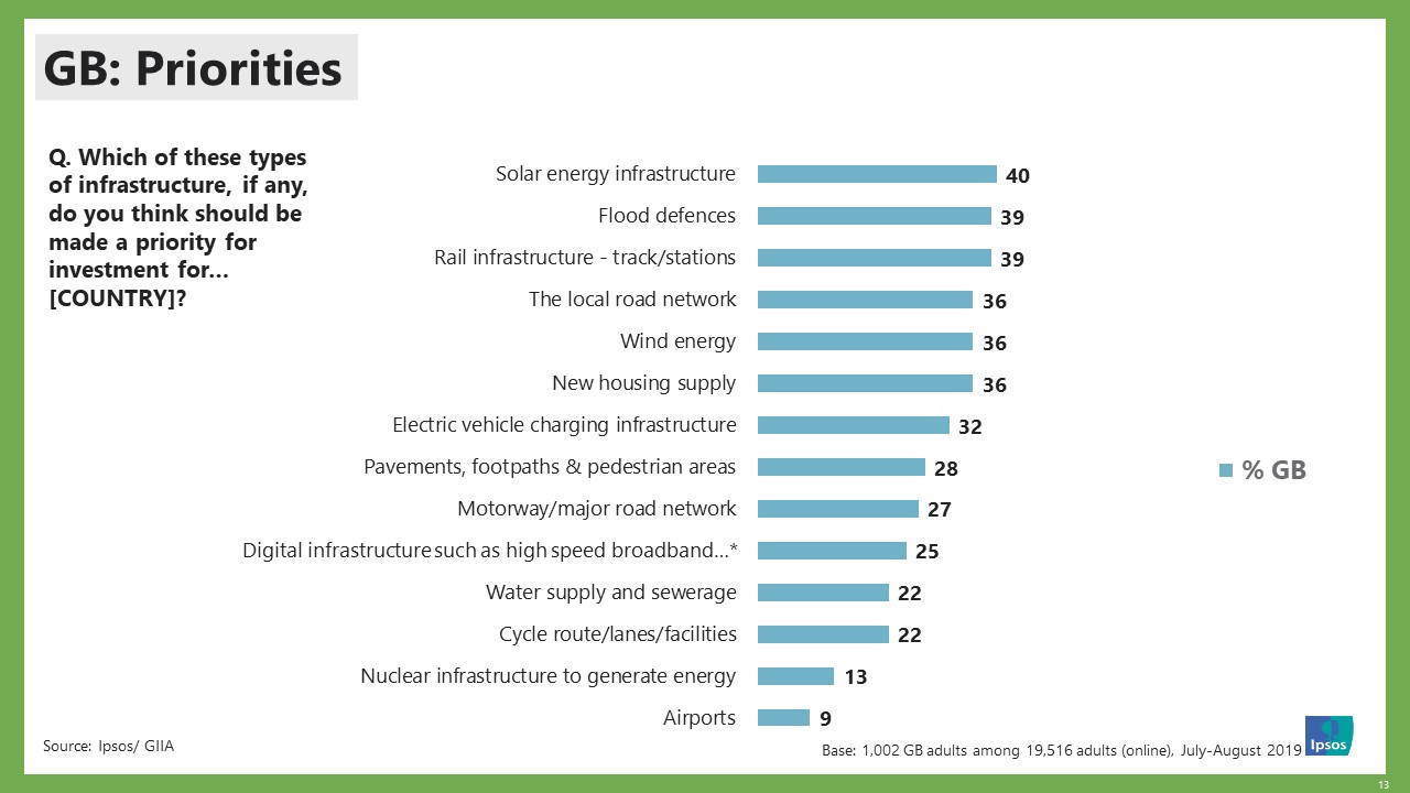 GB Priorities - Ipsos MORI Infrastructure Index