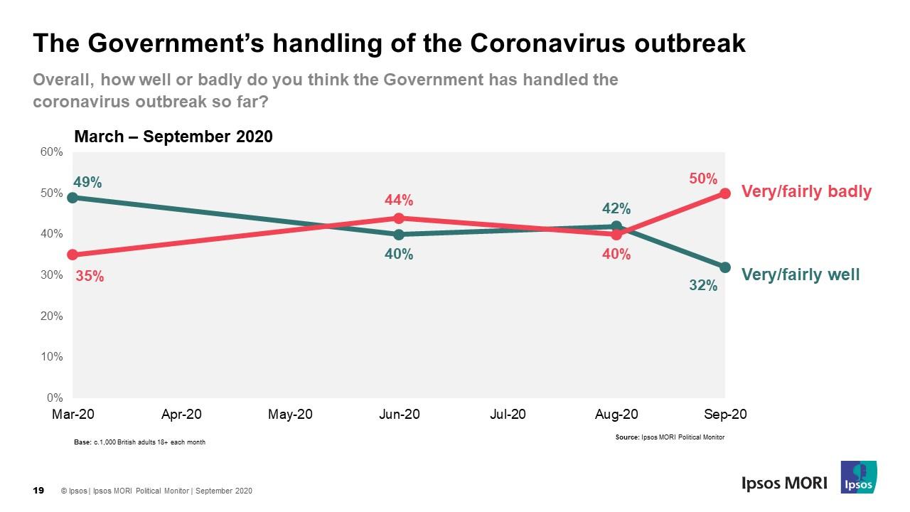 Ratings fall for government's handling of the coronavirus pandemic - Ipsos MORI