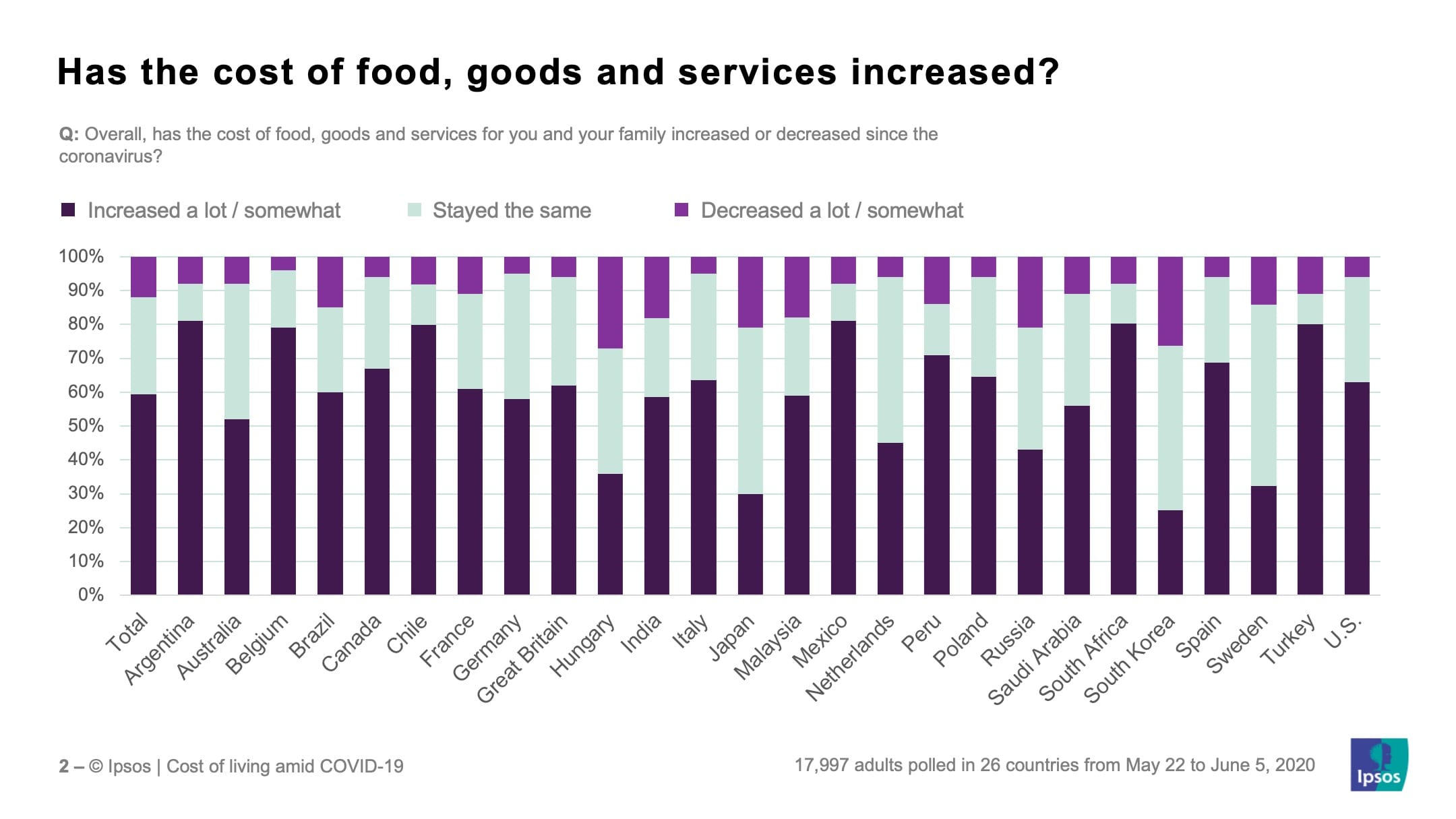 Has the cost of food goods and services increased? | Ipsos