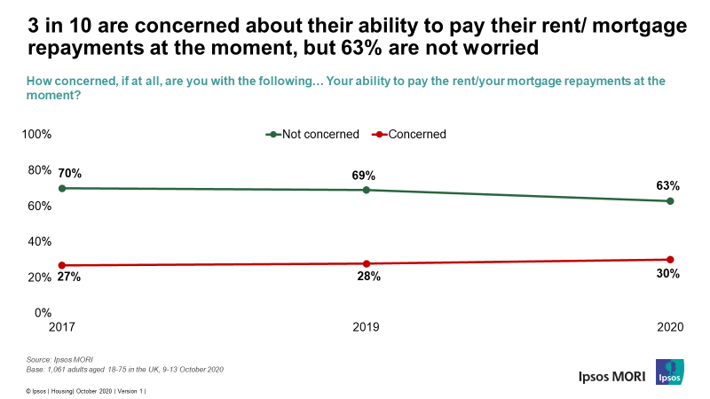3 in 10 Britons say they are concerned about paying their rent or mortgage at the moment