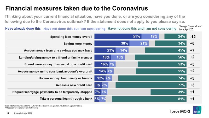 Financial measures taken due to the Coronavirus