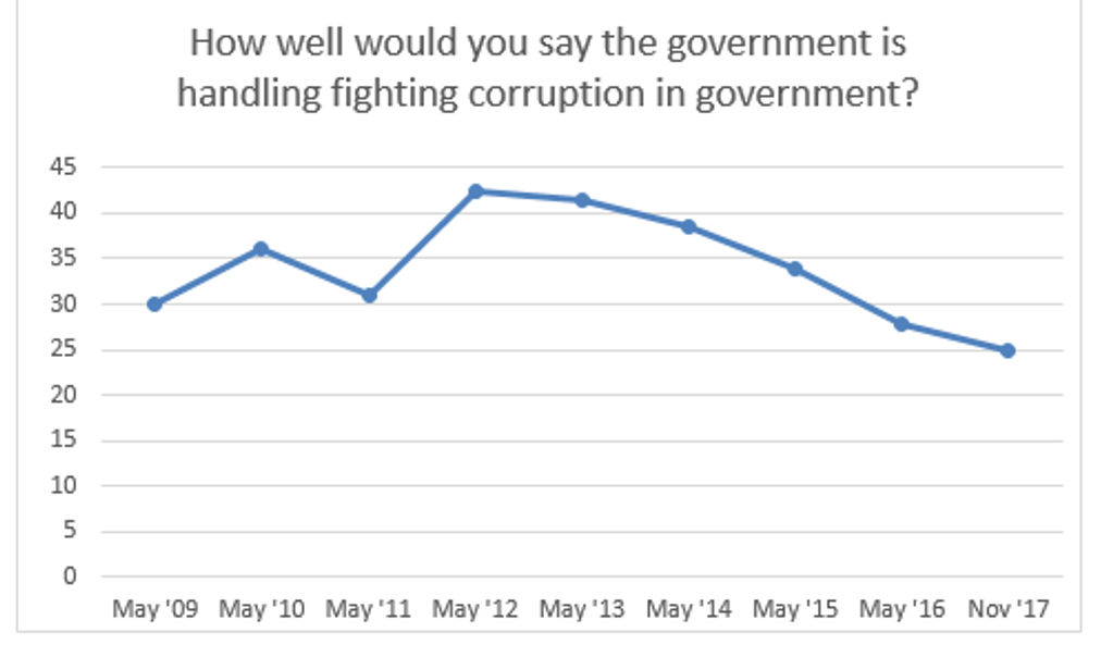 how well is the government handling corruption