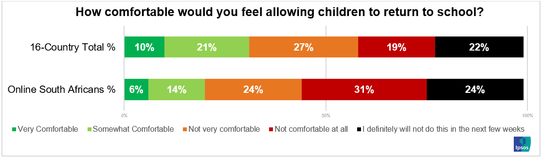 how comfortable would you feel allowing children to return to school