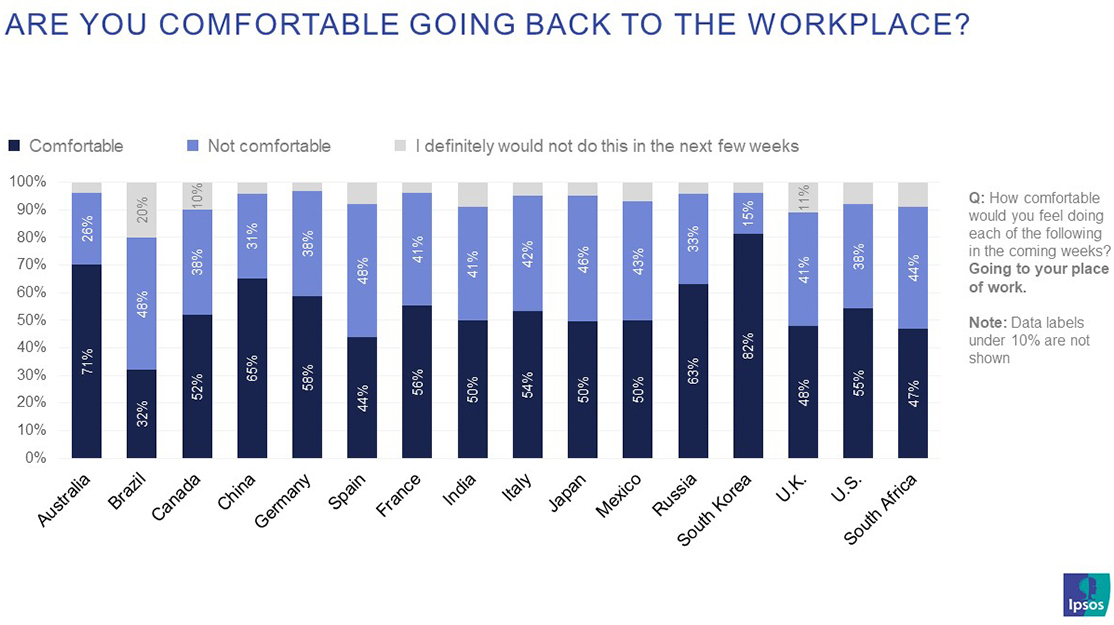 how comfortable would you feel going to your place of work by country