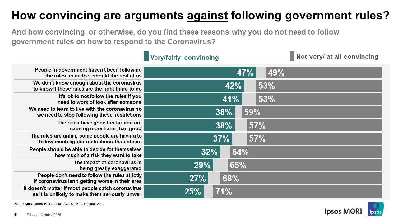 How convincing are arguments against following government rules?