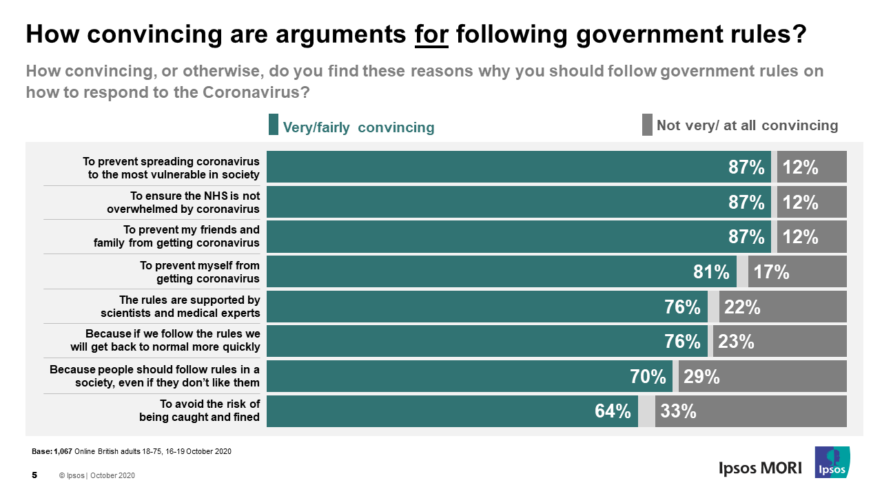 How convincing are arguments for following government rules?
