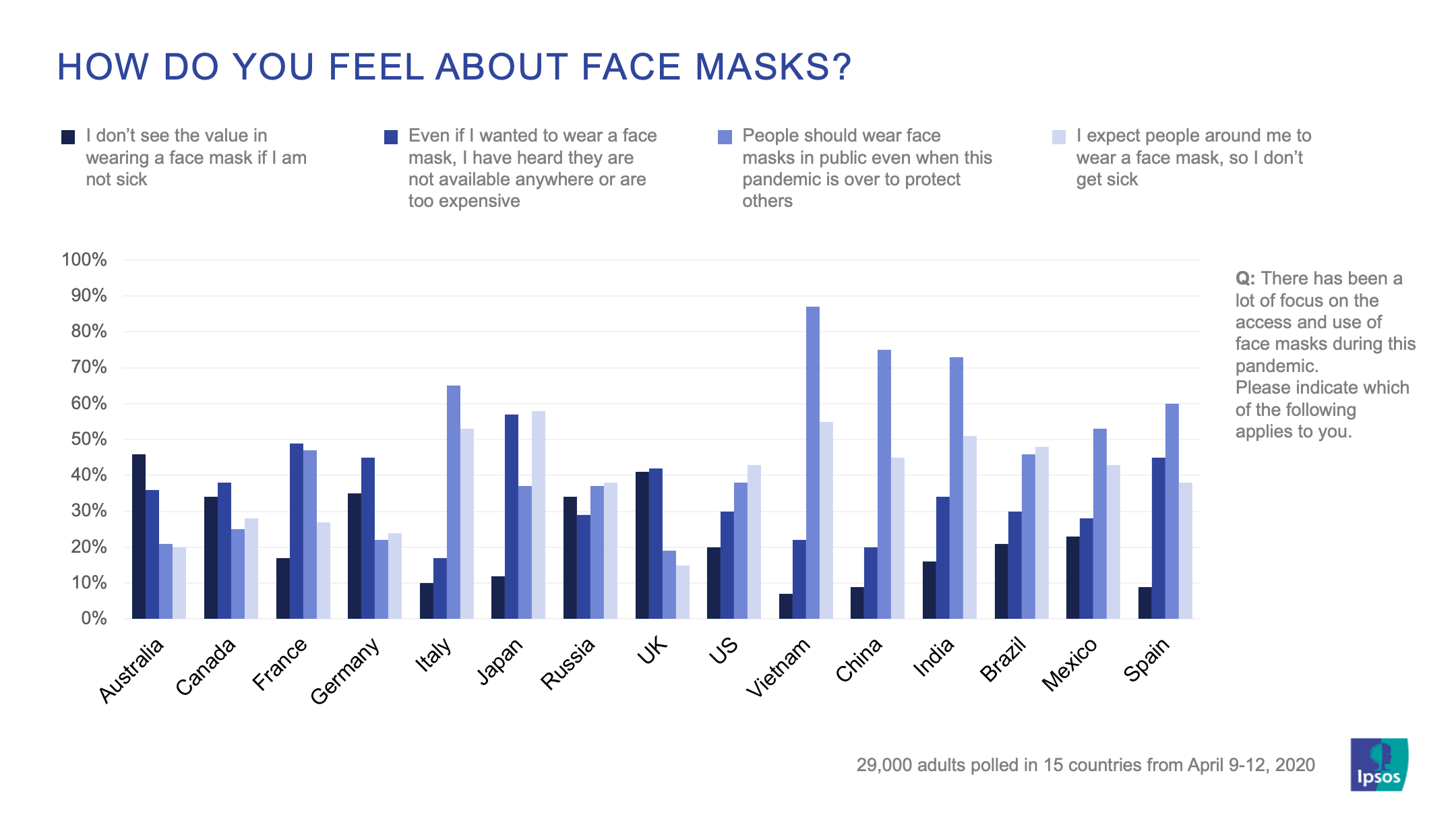 How do you feel about face masks? | Covid-19 | Global Advisor | Ipsos