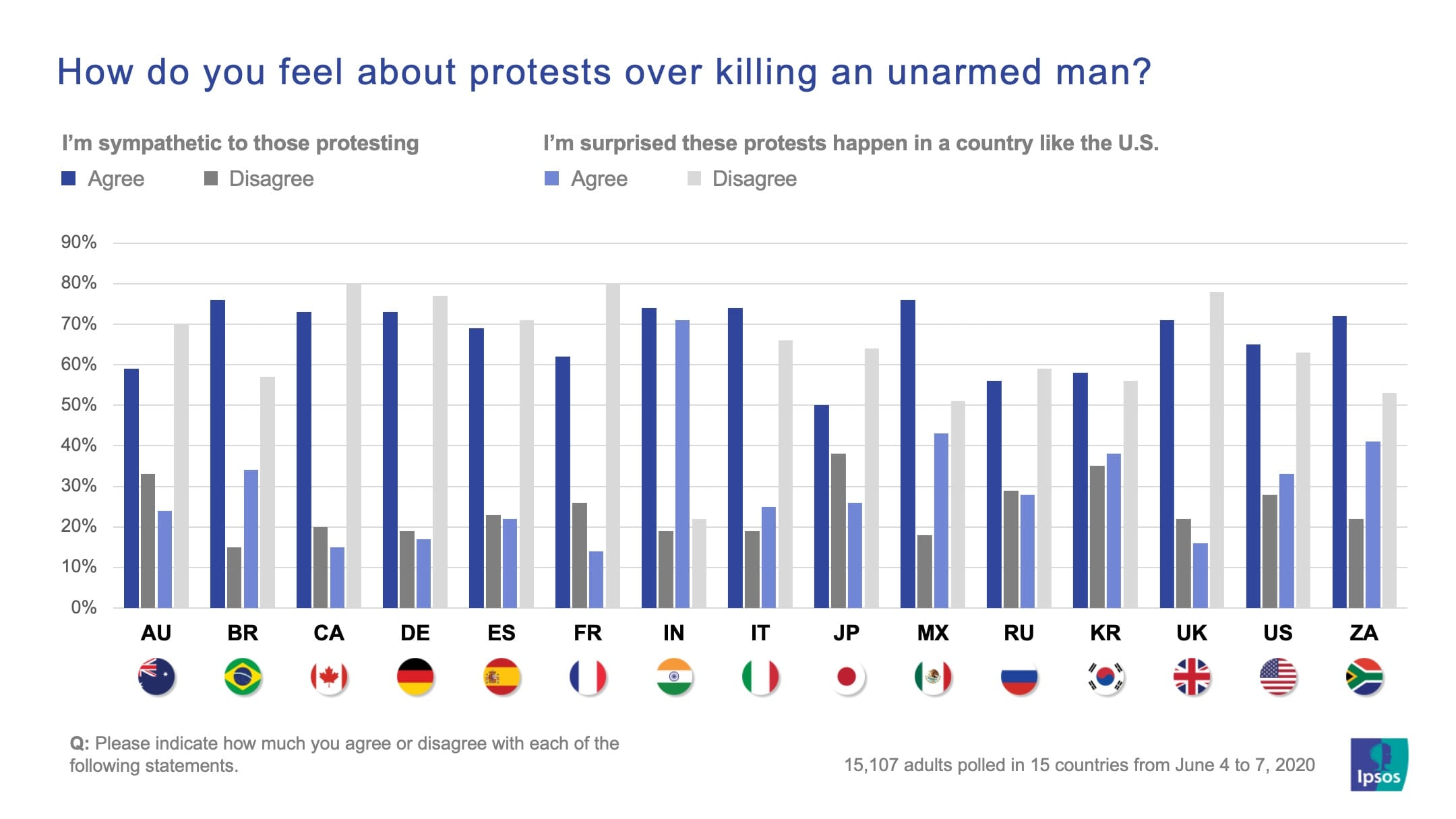 How do you feel about protests over killing an unamed man? | George Floyd | Ipsos