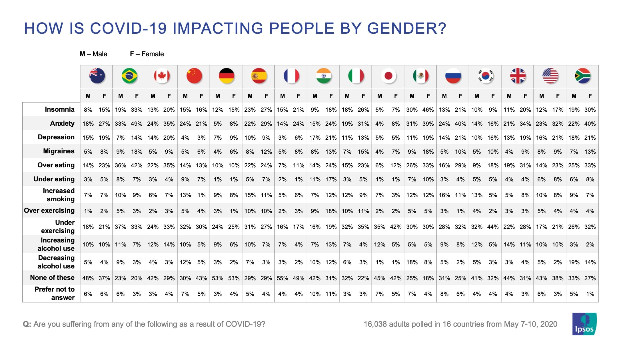 How is covid-19 impacting people by gender? | Coronavirus | Global Advisor | Ipsos