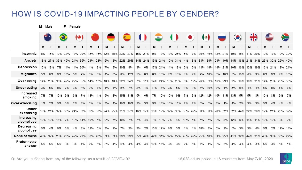 how is covid19 impacting people by gender