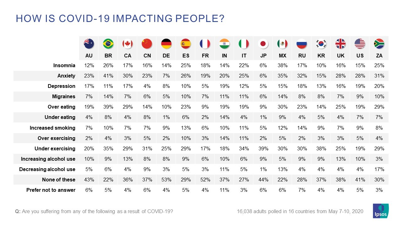 how is covid19 impacting people