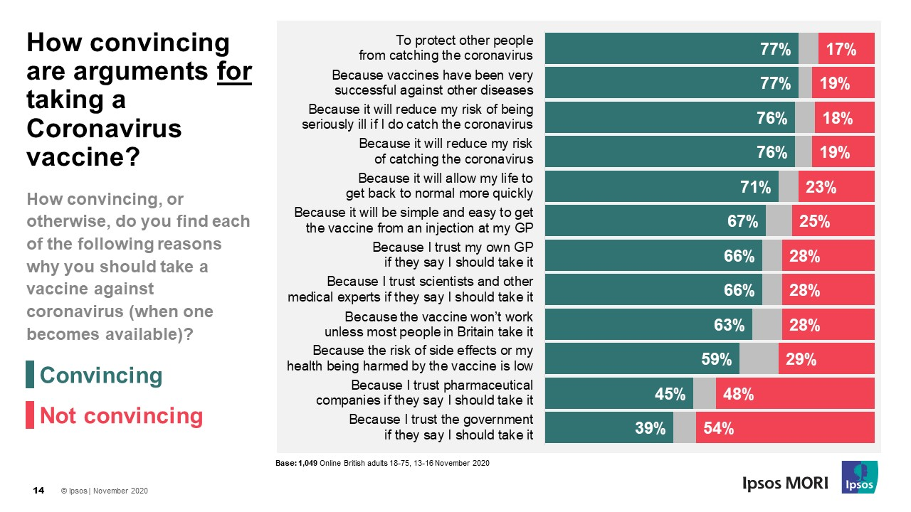 How convincing, or otherwise, do you find each of the following reasons why you SHOULD take a vaccine against coronavirus (when one becomes available)? Ipsos MORI