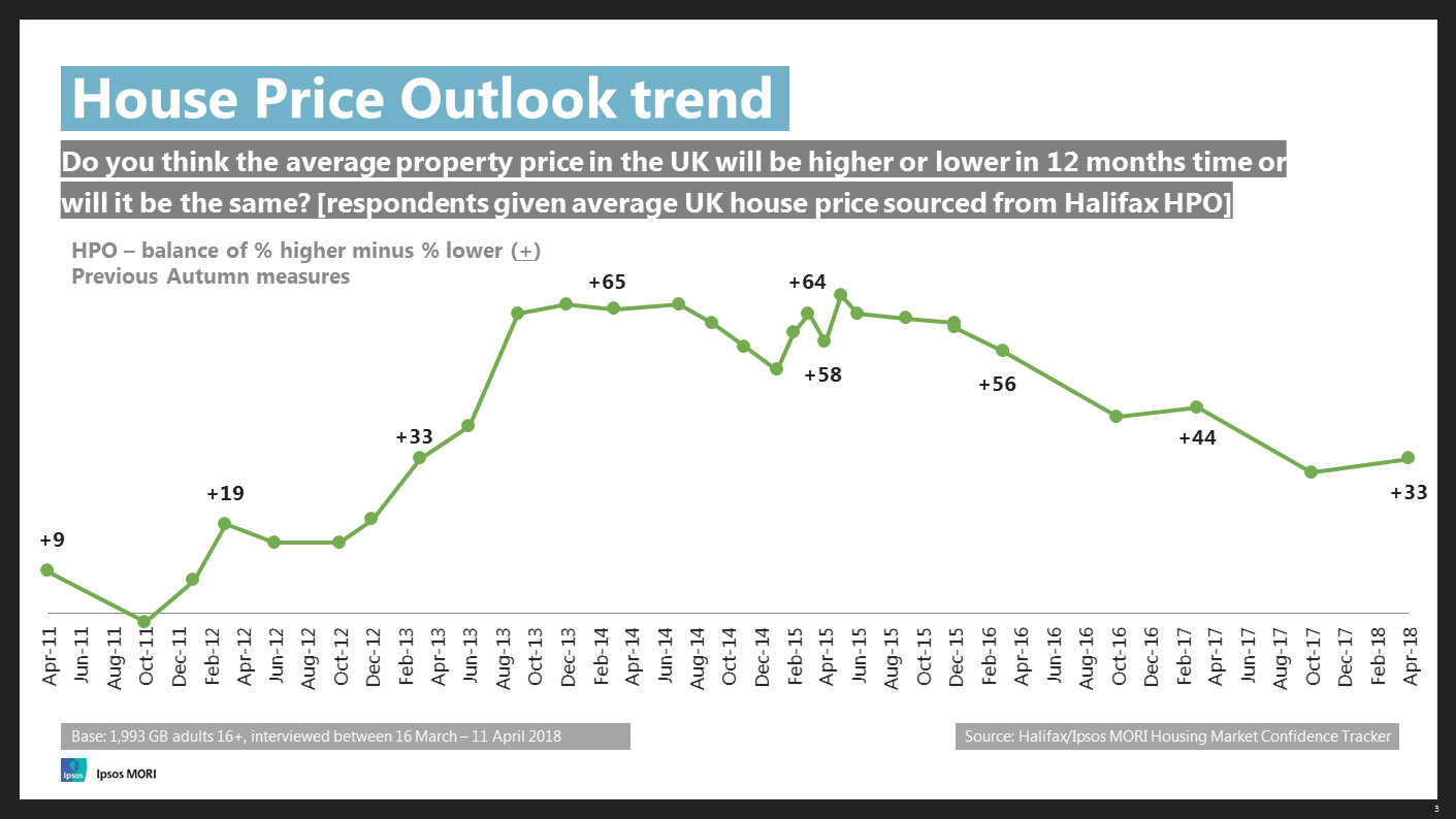 House Price Outlook trend