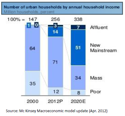 Number of urban households by annual household income