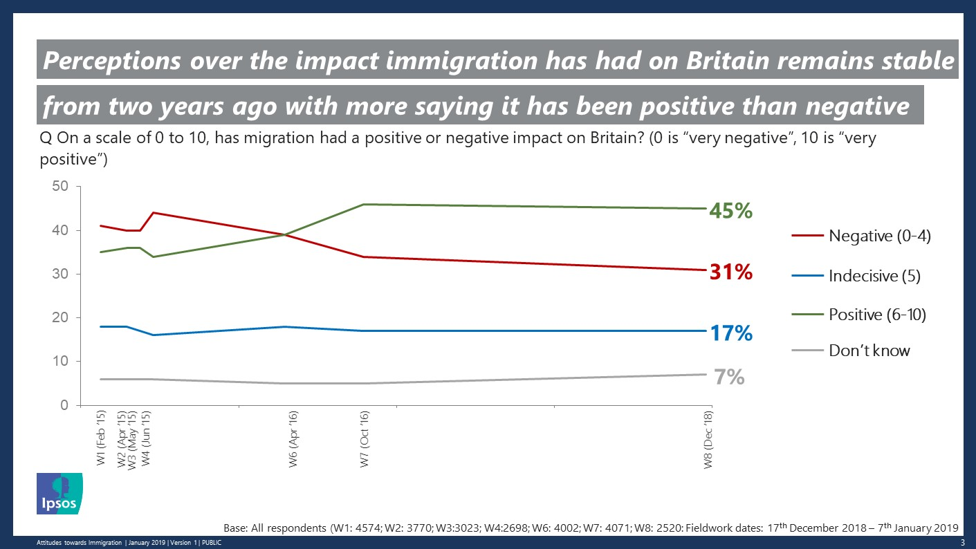 Perceptions over the impact immigration has had on Britain remains stable