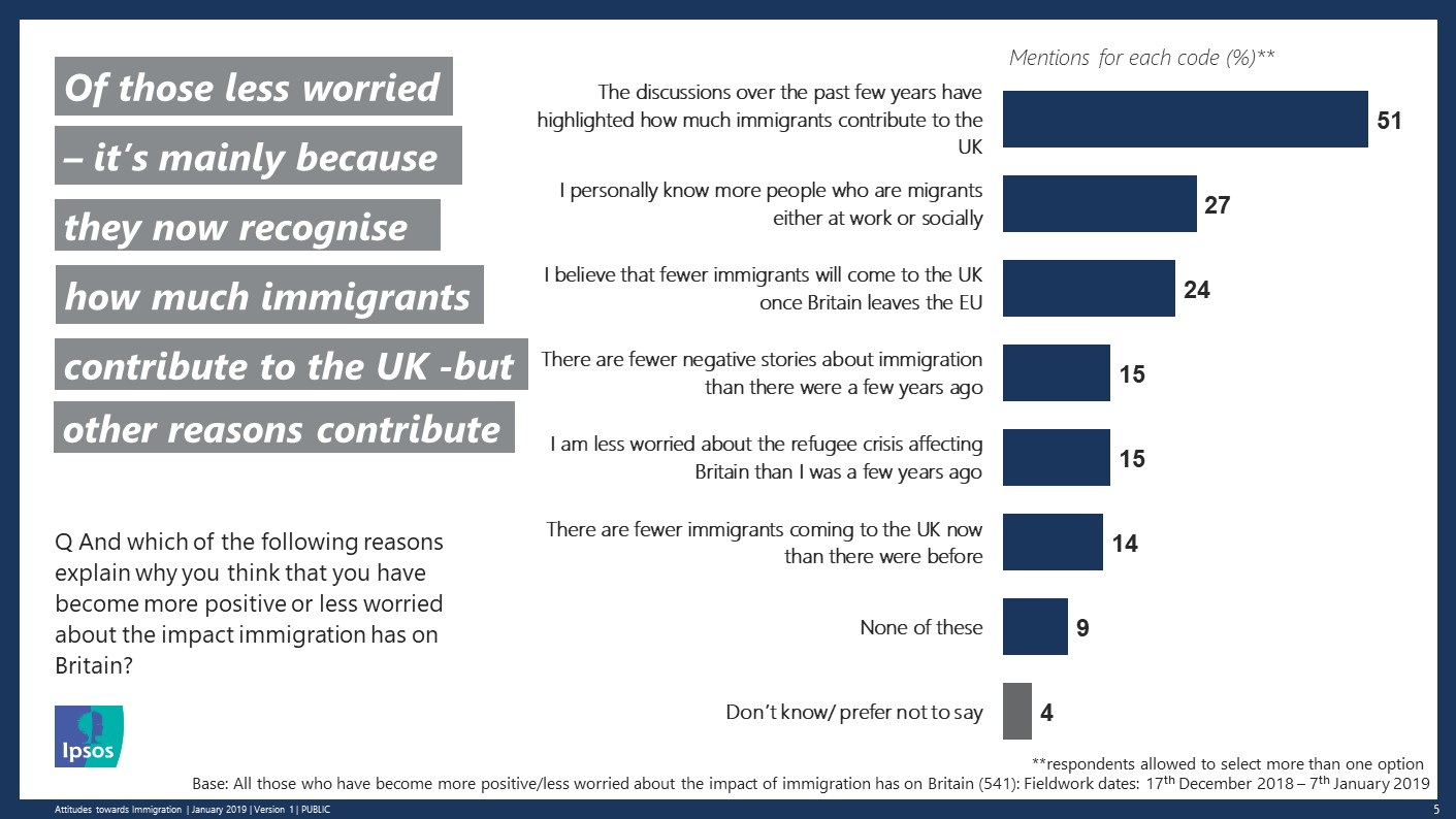 And which of the following reasons explain why you think that you have become more positive or less worried about the impact immigration has on Britain?