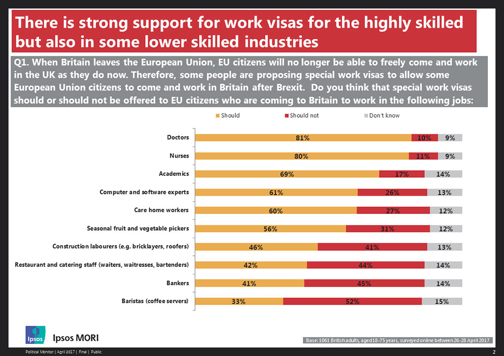 Strong support for work visas for the highly skilled