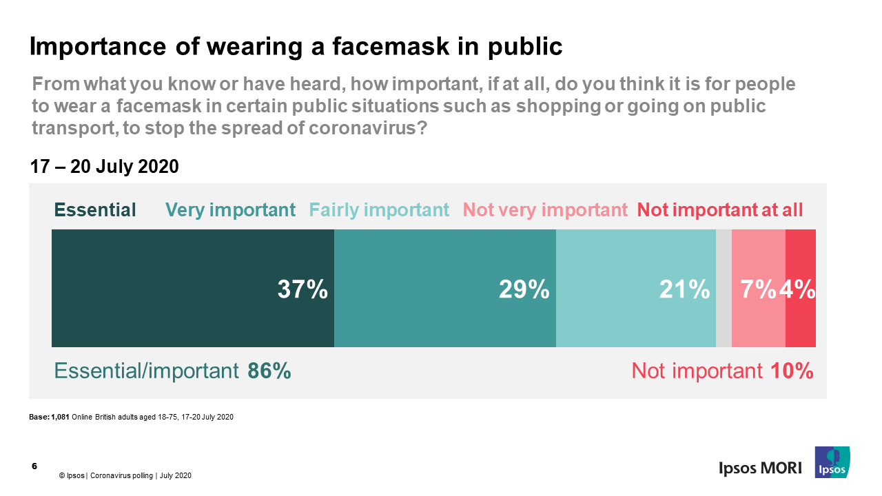 Importance of wearing a facemask
