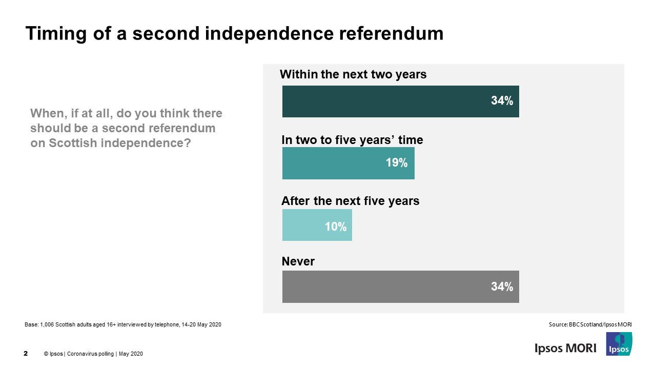 Timing of a second Scottish independence referendum