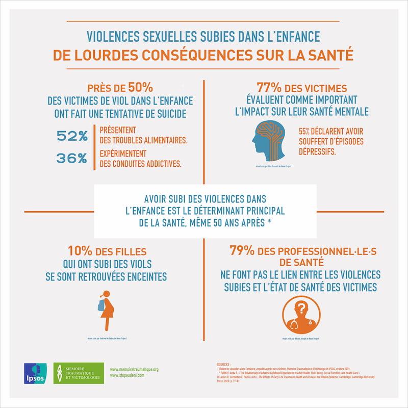 Violences sexuelles subies dans l'enfance - De lourdes conséquences sur la santé