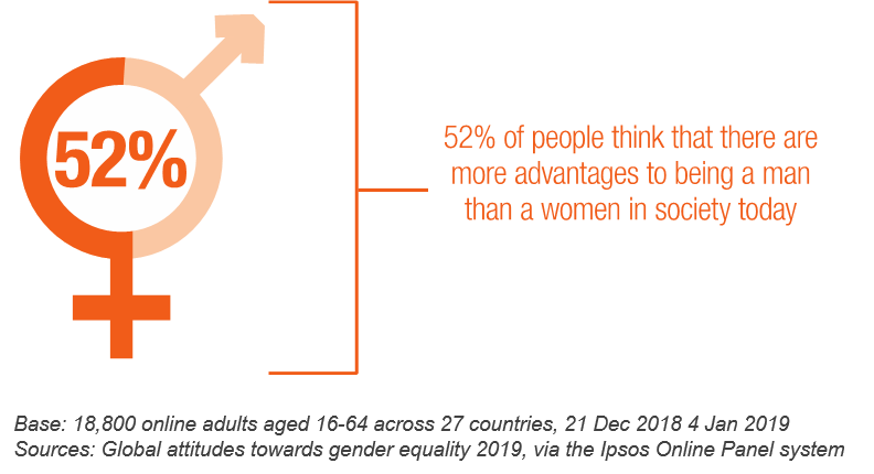 52% of people think that there are more advantages to being a man than a women in society today. Only 12% think that being a woman is more advantageous. | Ipsos