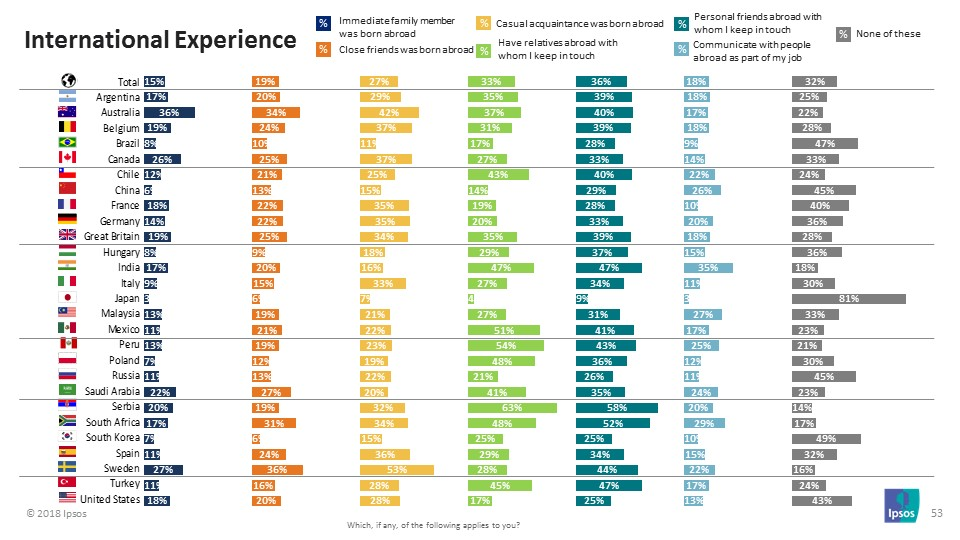 International Experience - Ipsos MORI